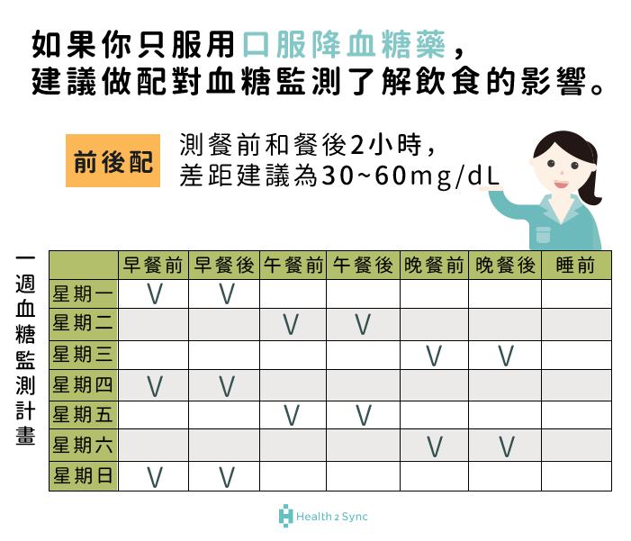 只服用口服降血糖藥建議做配對血糖監測:前後配