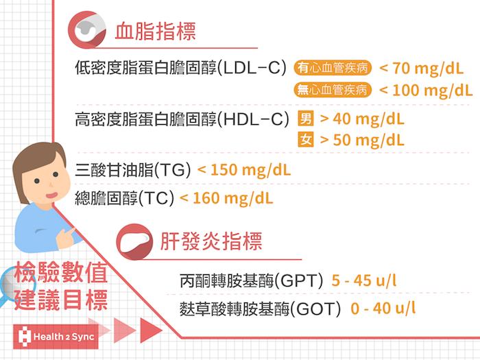 檢驗數值的建議目標,血脂指標包括:低密度脂蛋白膽固醇(LDL-C)、高密度脂蛋白膽固醇(HDL-C)、三酸甘油脂(TG)、總膽固醇(TC);肝發炎指標包括:麩草酸轉胺基酶(GOT)、丙酮轉胺基酶(GPT)
