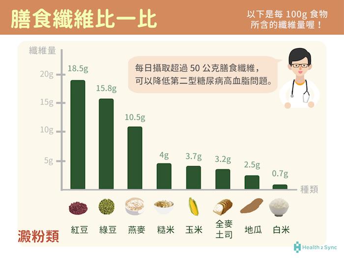 五穀根莖類的膳食纖維比較,圖中每100g澱粉的膳食纖維量以紅豆、綠豆、燕麥為最多。