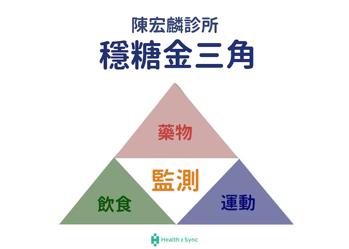 陳宏麟診所_穩糖金三角_監測最重要