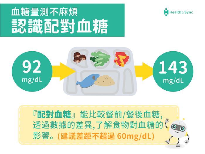 什麼是配對血糖?糖尿病自我監測的第一步