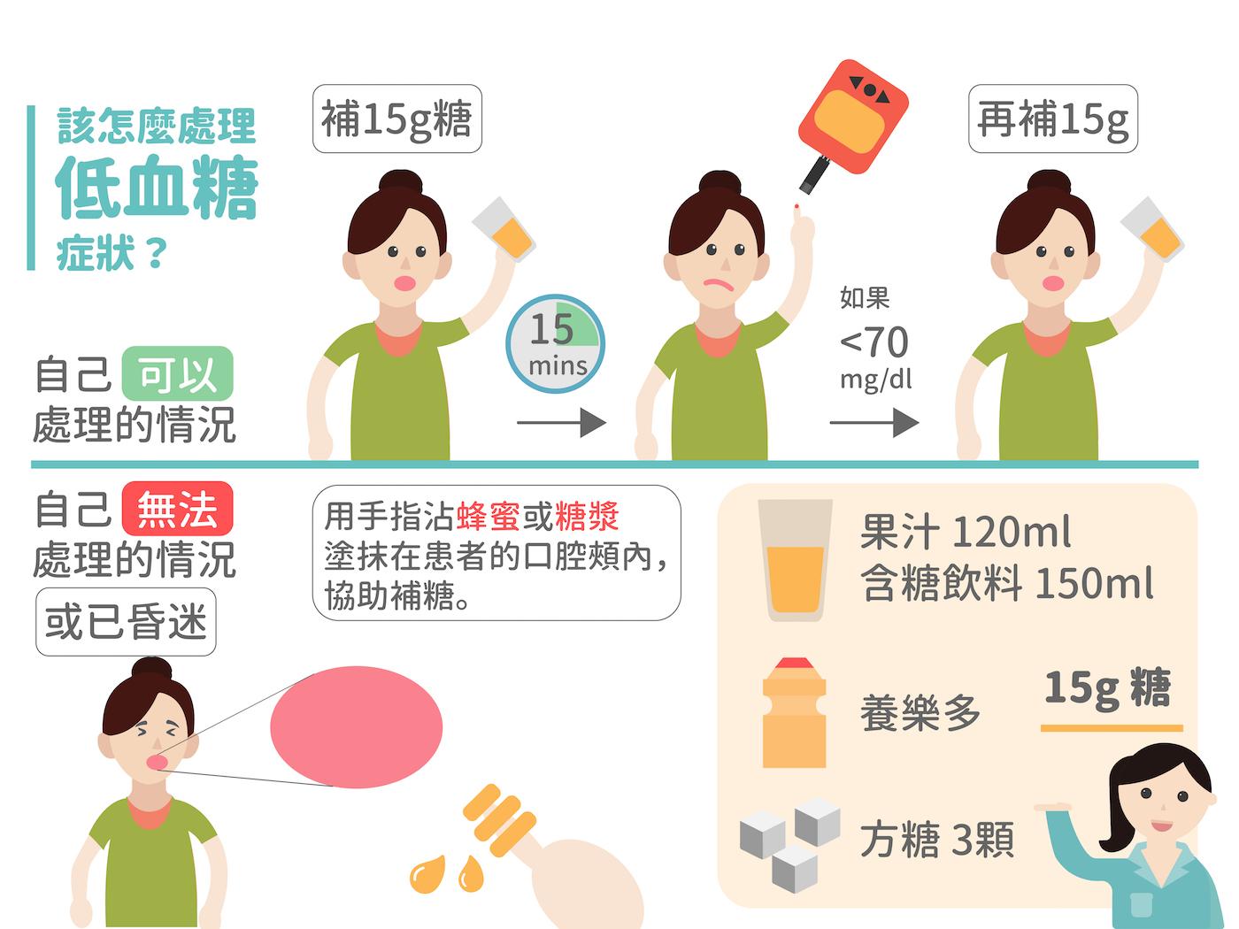 糖尿病患者遇上低血糖狀況時的處理方法。如果是患者本人可以處理的情形,量測當下血糖值 45-70mg/dl 時先補充15克的糖,<45mg/dl則是補充30克的糖,將血糖值回升在70mg/dl以上。如果患者的情況太嚴重或是已經昏迷,旁邊的人需幫助患者補糖,補糖後血糖依舊沒有回升時,就需要趕快送醫。