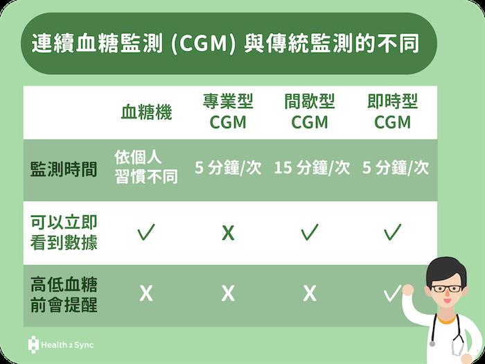 連續血糖監測 CGM 與傳統監測的不同。