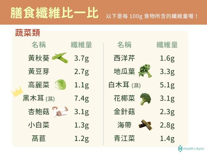蔬菜類的膳食纖維量的比較,表中以黑木耳、白木耳、黃秋葵、地瓜葉等纖維量較多。