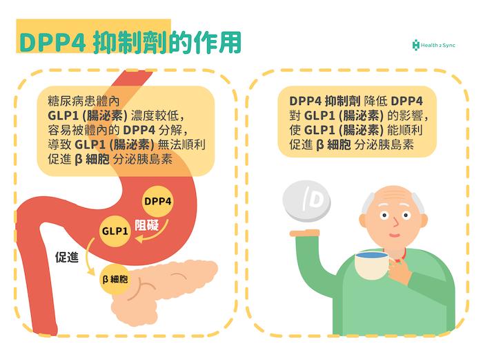 糖尿病藥物DPP-4抑制劑對糖尿病患者的幫助