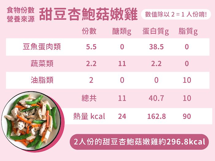 糖尿病菜單-甜豆杏鮑菇嫩雞的份數與營養