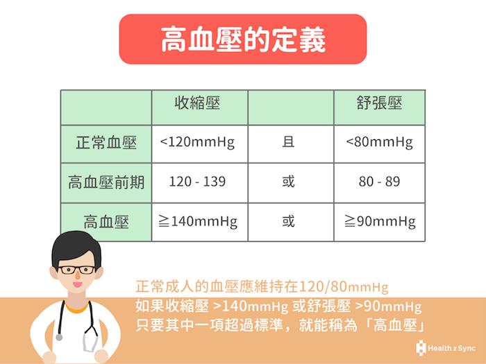 高血壓的參考標準以140/gommHg為主,只要任一數值超過標準,就可認定為高血壓。
