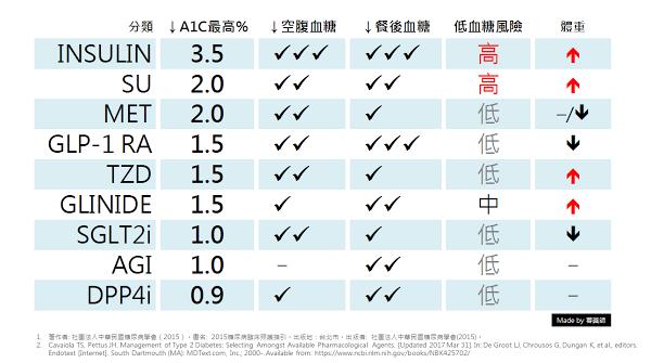 台灣市面上9大類降血糖藥物,對於糖尿病患者來說,其藥物共同點都能降低血糖,藥物治療著重糖化血色素、空腹血糖、餐後血糖以及預防低血糖這四個面向。