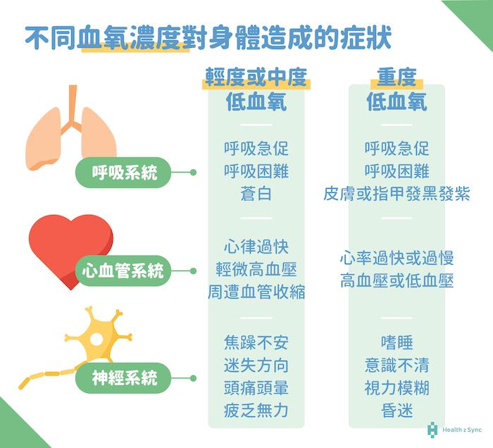 低血氧濃度的症狀-認識血氧濃度對身體的影響