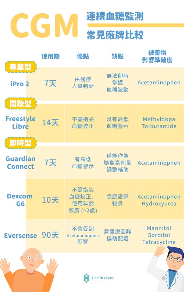 全球主要連續血糖監測儀 CGM 比較