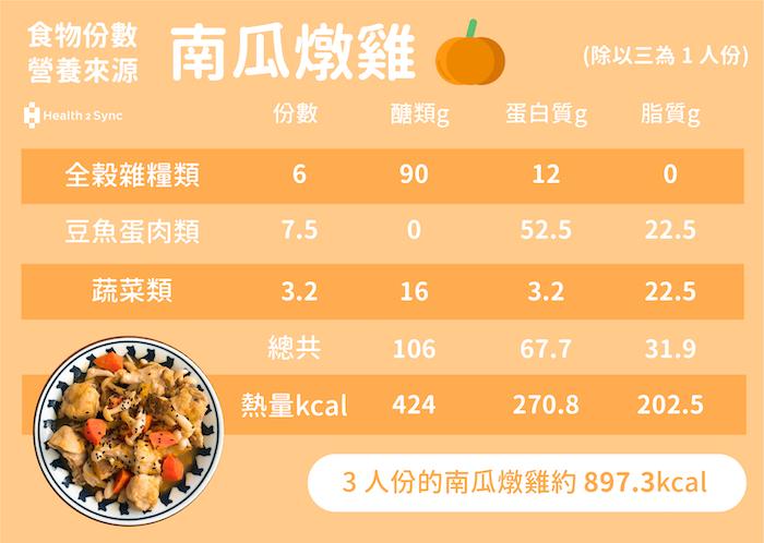 糖尿病菜單-南瓜燉雞的份數與營養