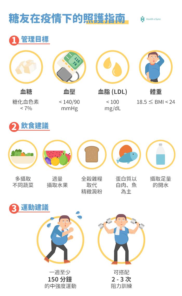 糖尿病在疫情下的照護指南