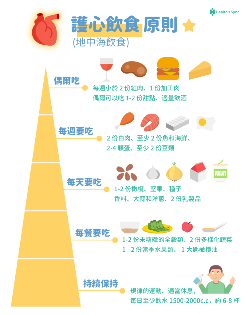 地中海飲食金字塔-護心飲食的原則